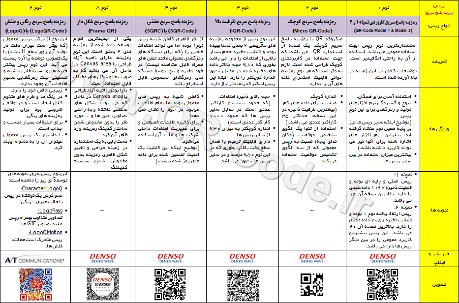 types of qr-codes